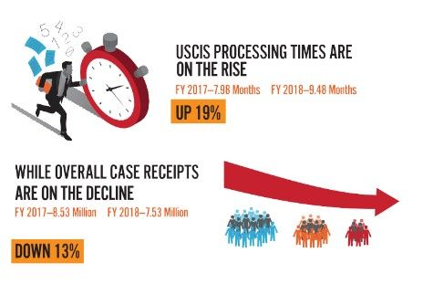 USCIS Processing Delays H…